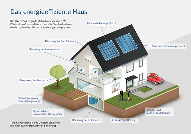 Efektivní domy Plus